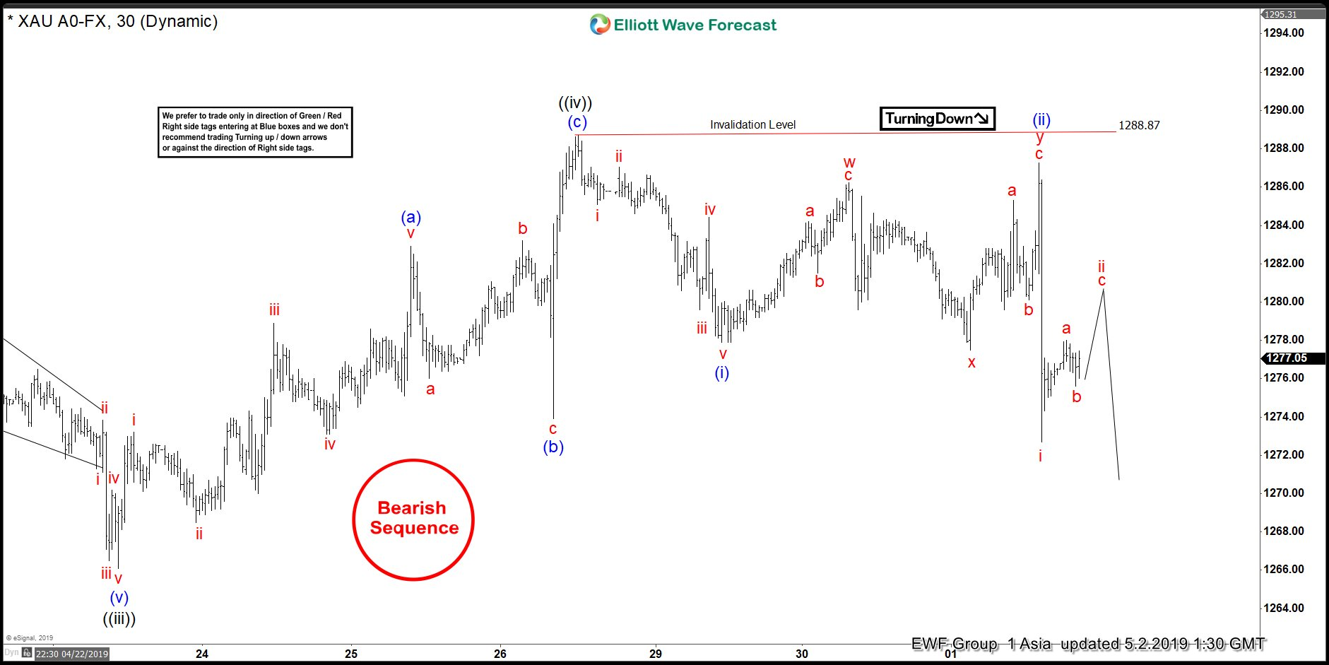 Gold Elliott Wave View: Showing Impulsive Decline