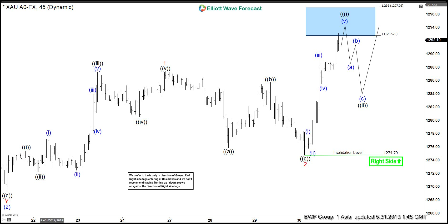 Elliott Wave View: Gold Should Remain Supported