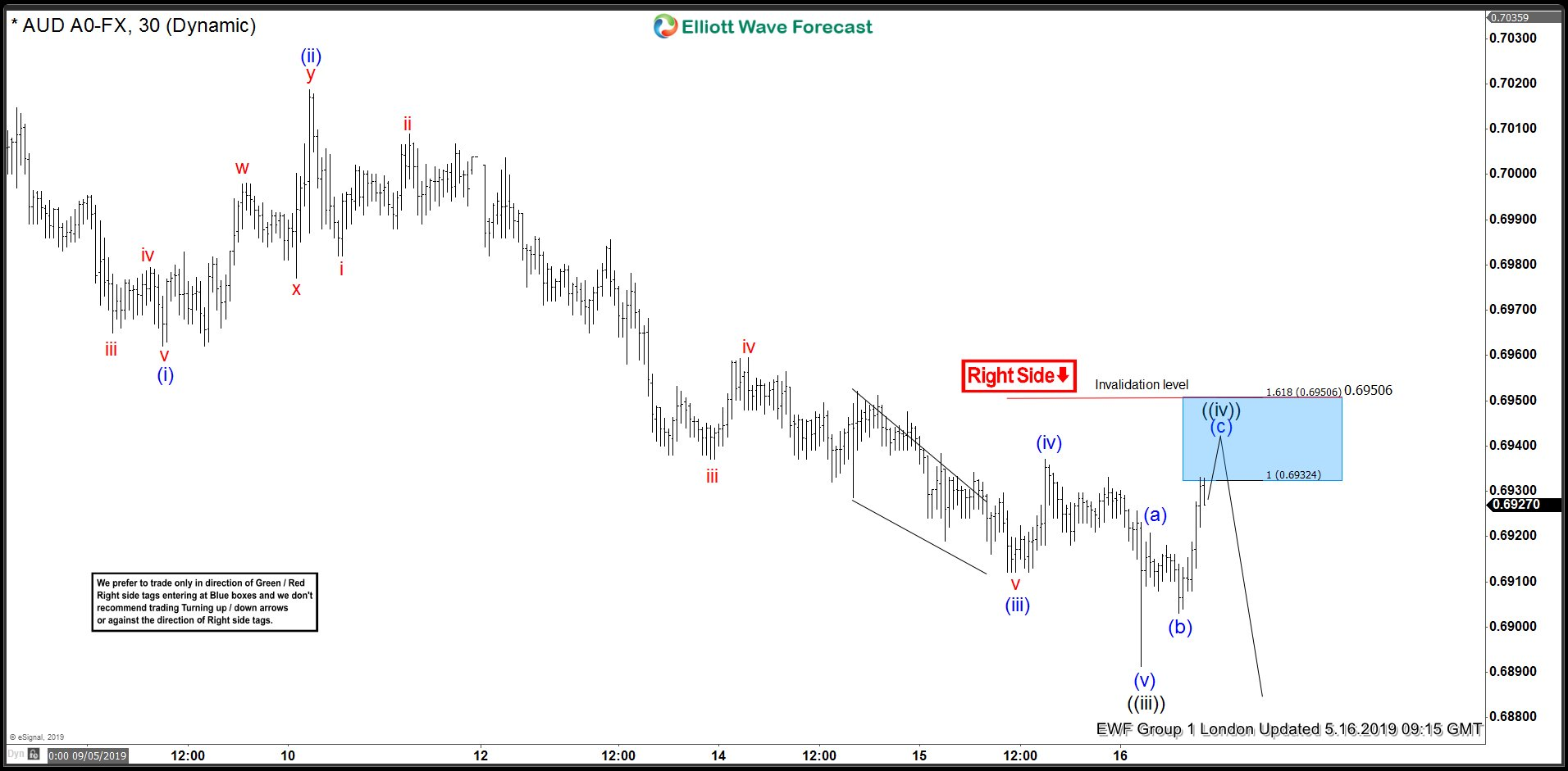 AUDUSD Elliott Wave Analysis: Calling The Reaction From Inflection Area