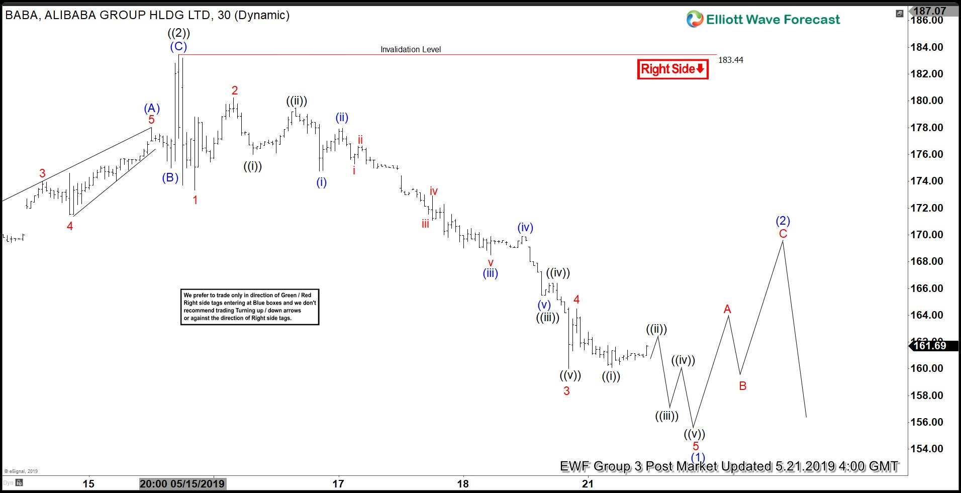 Elliott Wave View: Alibaba Has Started the Next Leg Lower