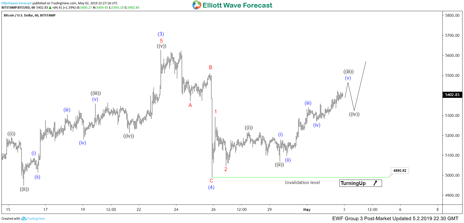 Elliott Wave View: Bitcoin Extending Higher in Wave 5
