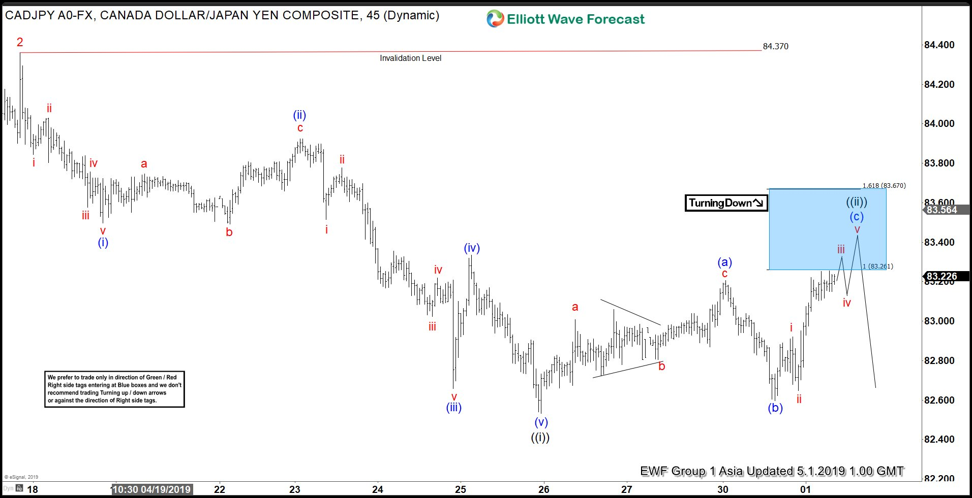 Elliot Wave View : Impulsive Decline in CADJPY