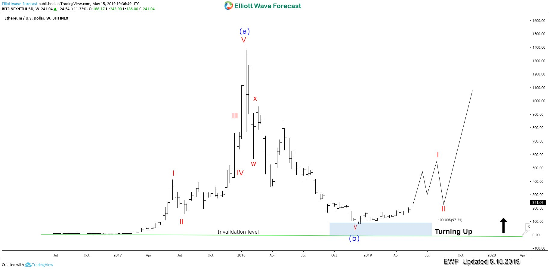 Ethereum: After the Big Correction, can it reach $1600 area?