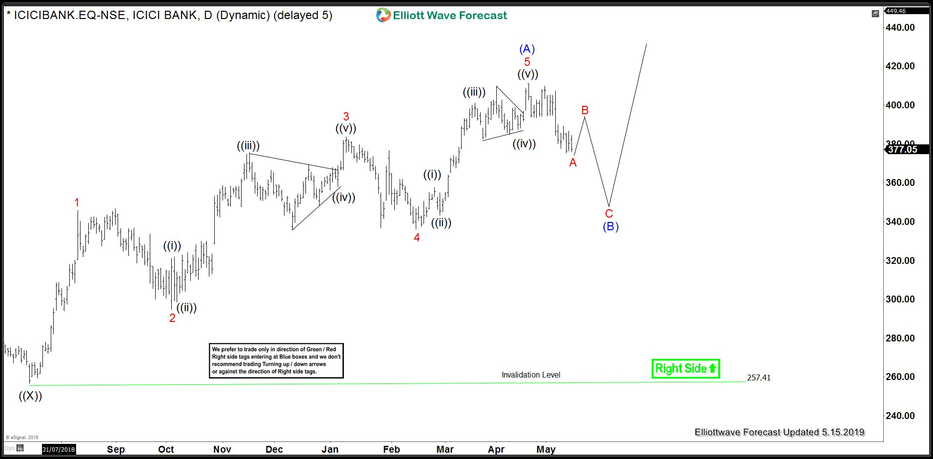 ICIC Bank Elliott Wave View Calls For Correction but Still