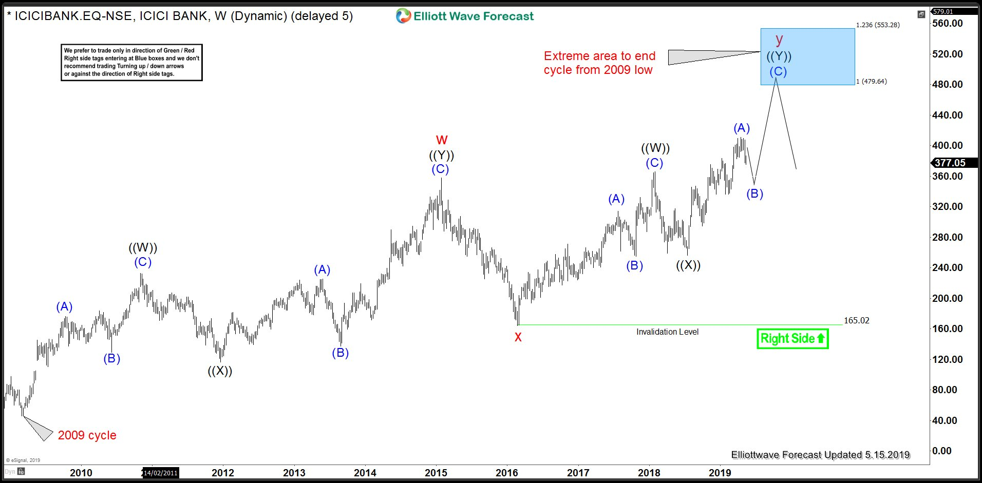 ICIC Bank Weekly Elliott Wave Chart