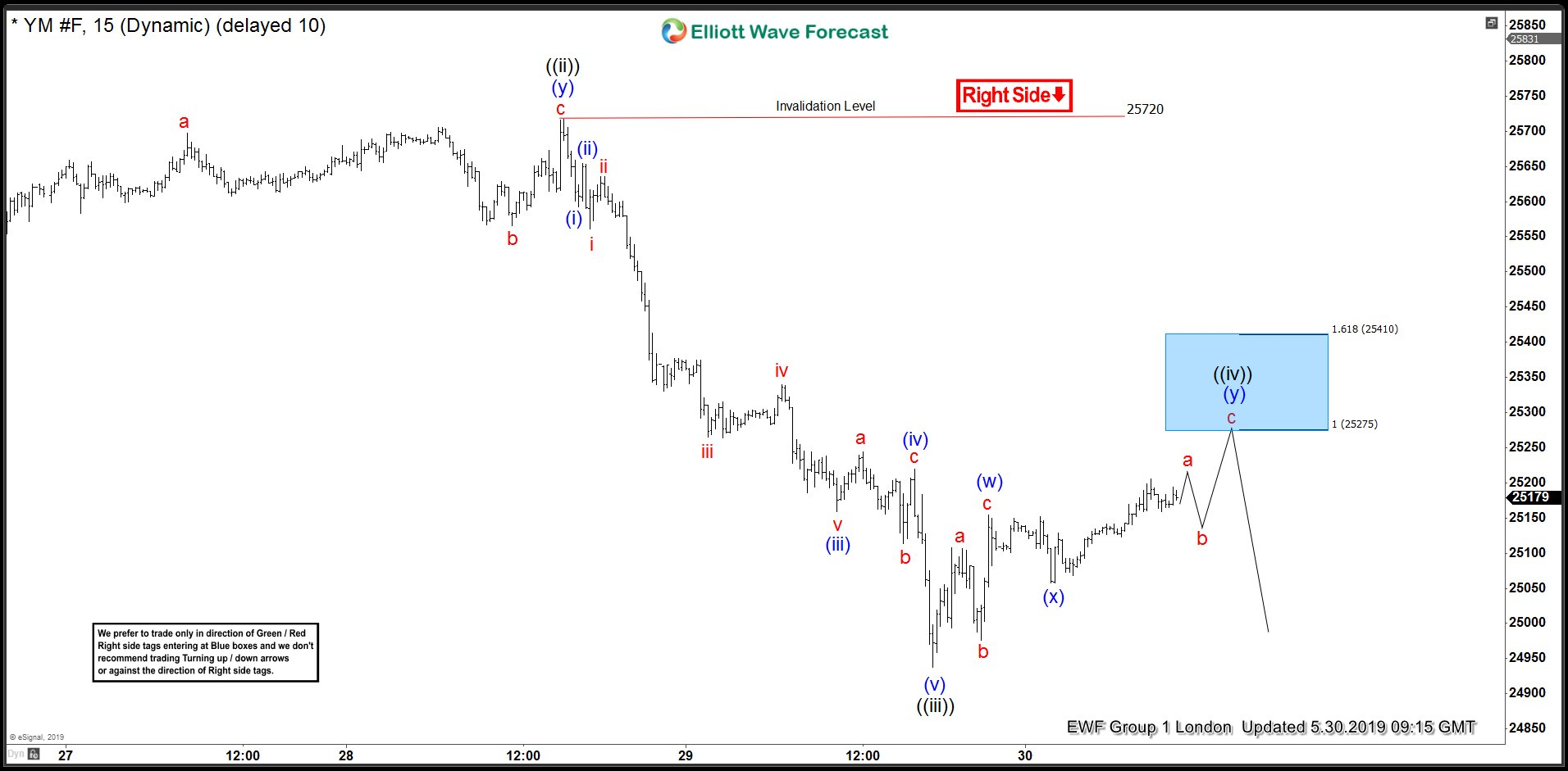 YM_F 30 May Elliott Wave Update
