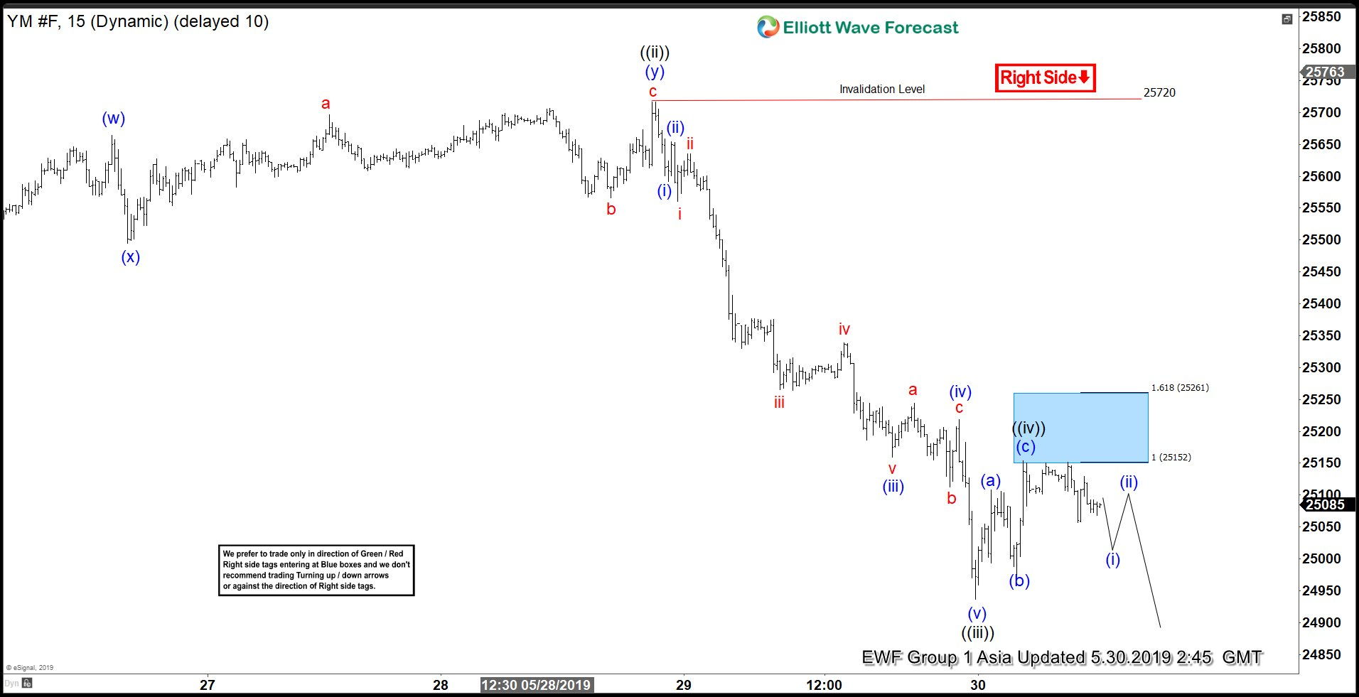 Elliott Wave View: Further Downside in Dow Jones Futures (YM_F)