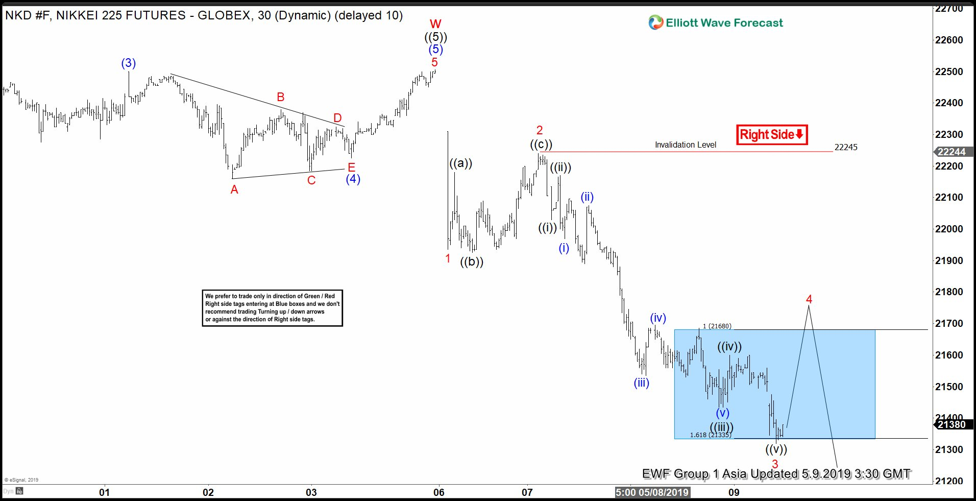 Elliott Wave View: Impulsive Decline in Nikkei