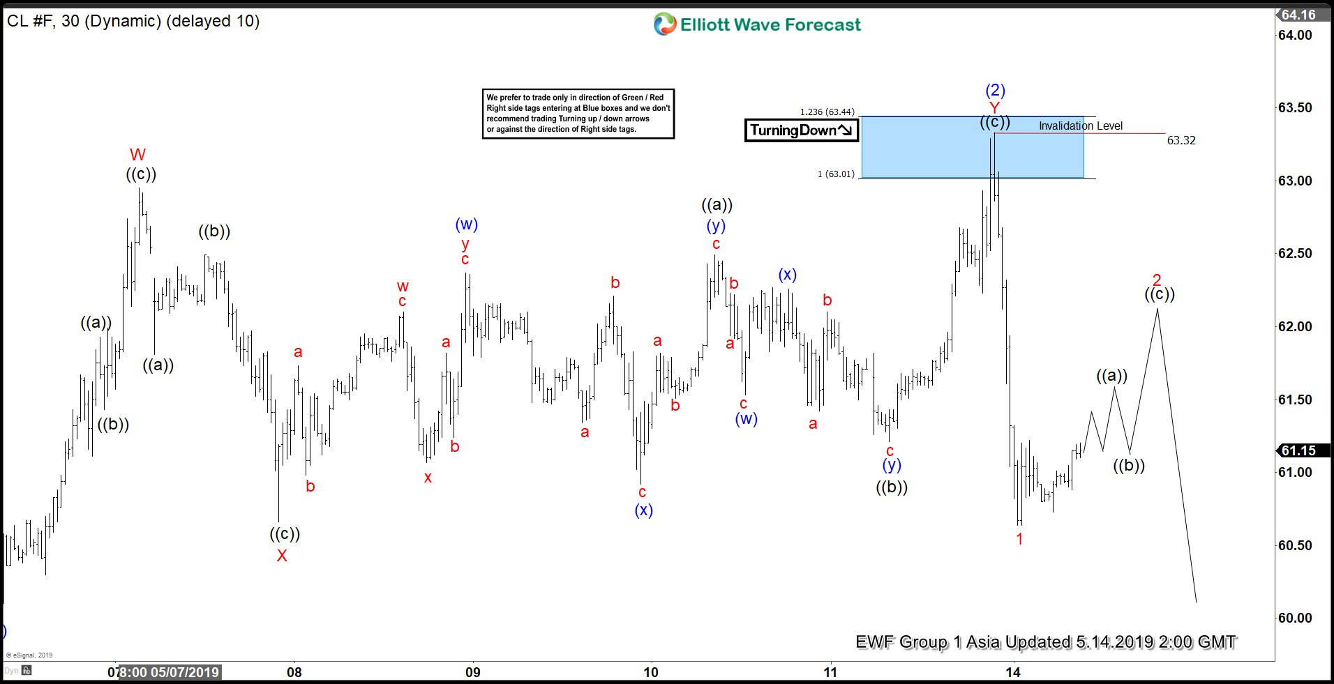 Elliott Wave View Calling for More Downside in Oil