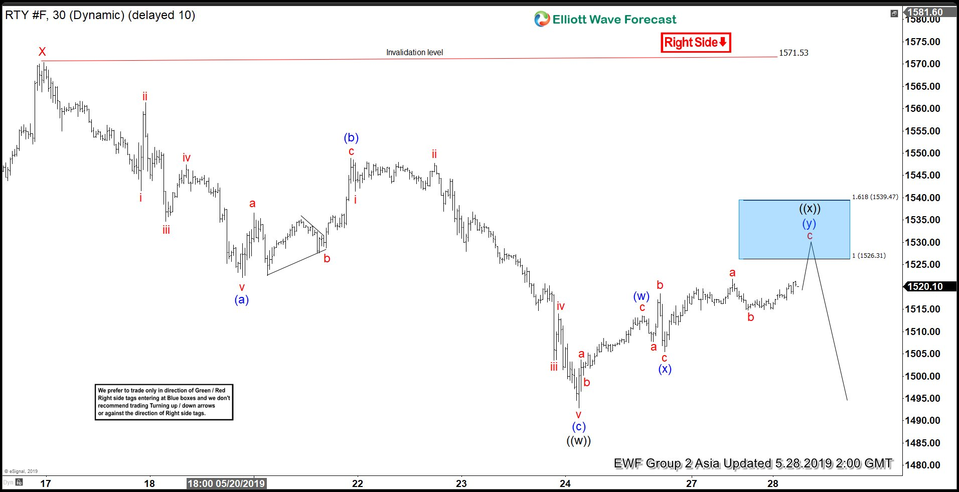 Elliott Wave View: Russell Should Extend Lower