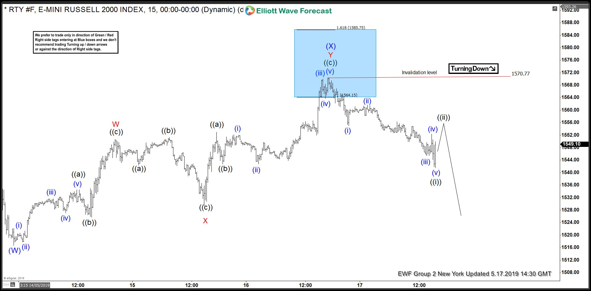 Russell Futures Forecasting The Path using Elliott Wave Theory