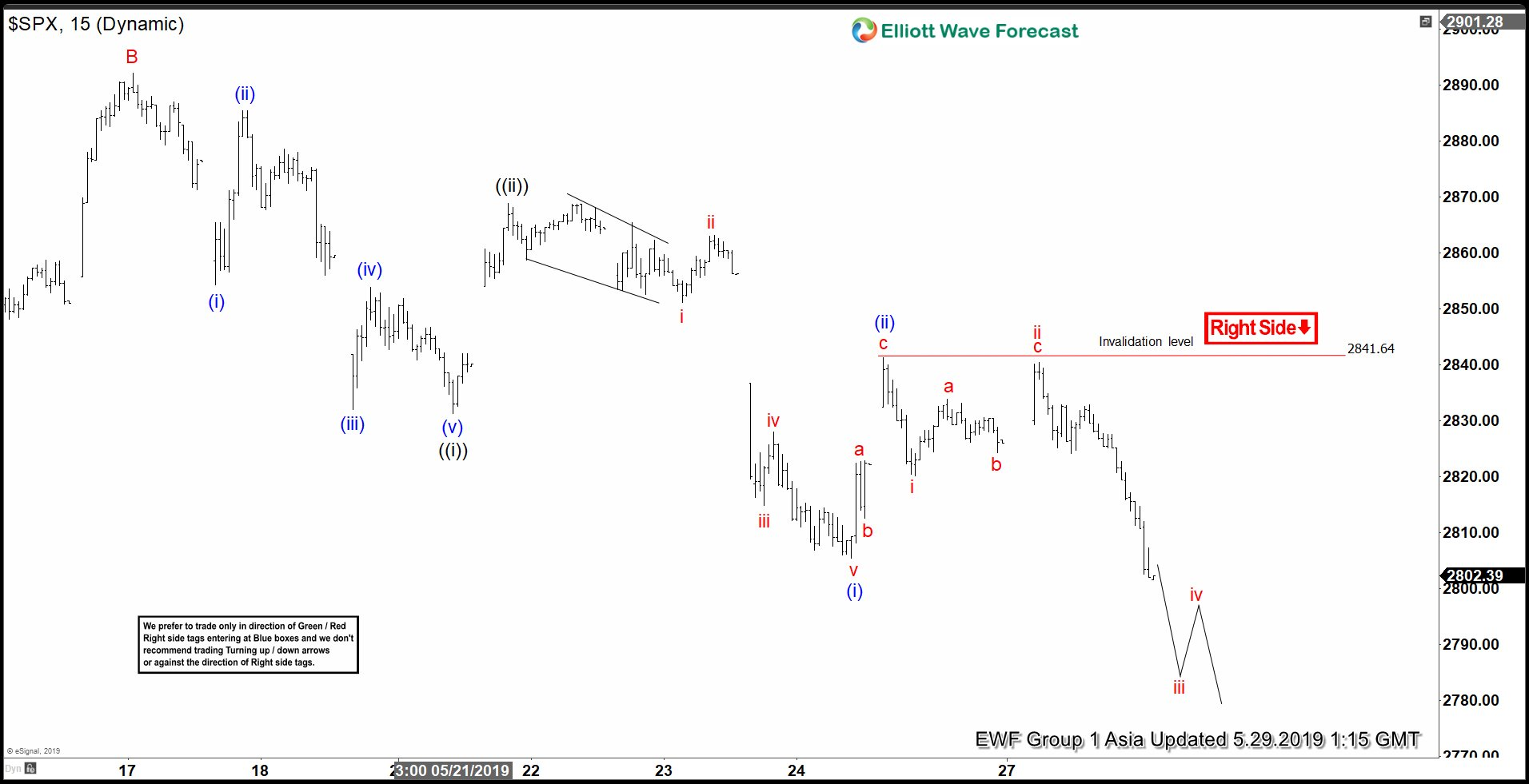 Elliott Wave View: S&P 500 (SPX) Has Resumed Lower