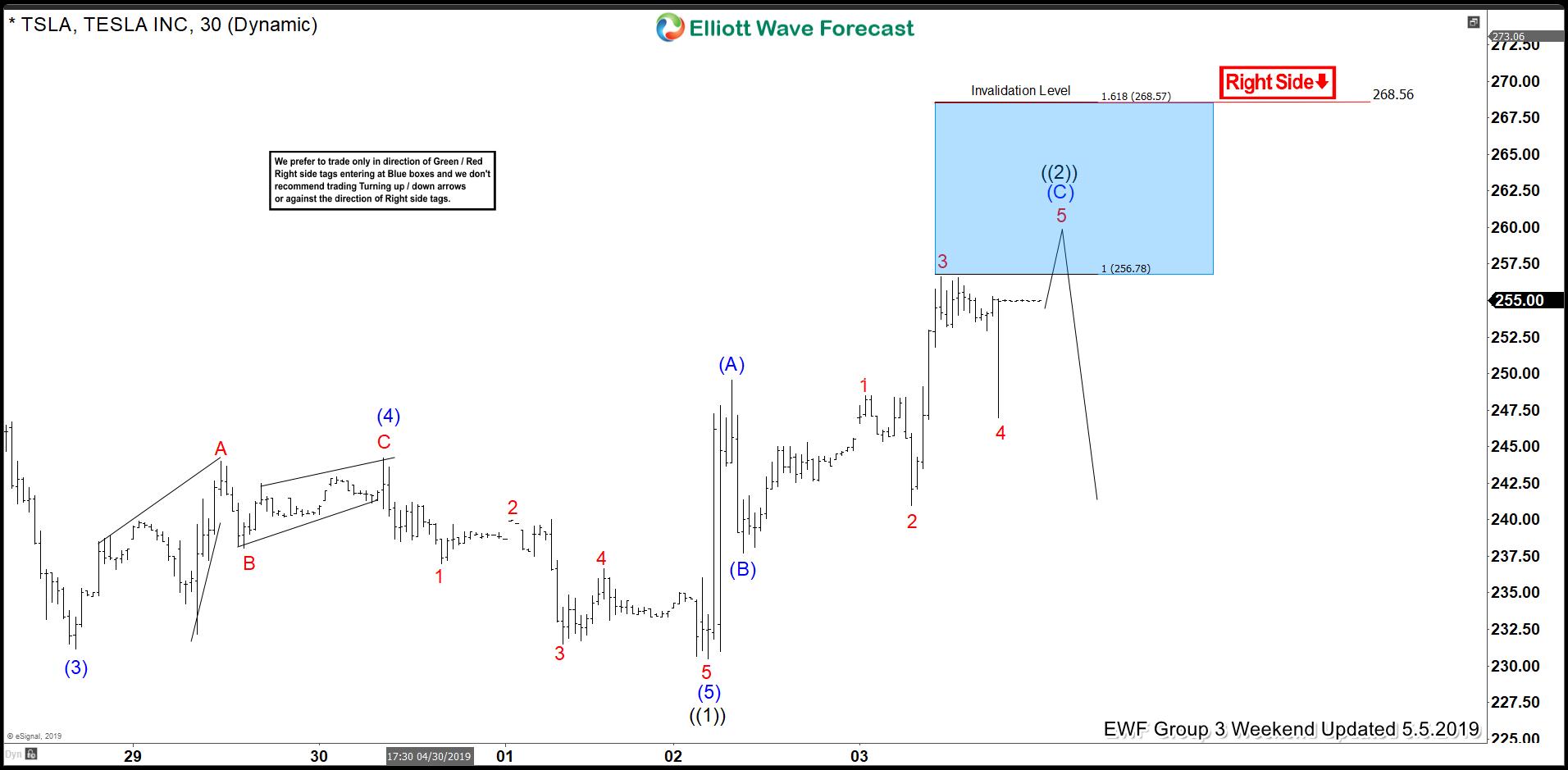 Elliott Wave Analysis: Forecasting the Decline In TESLA