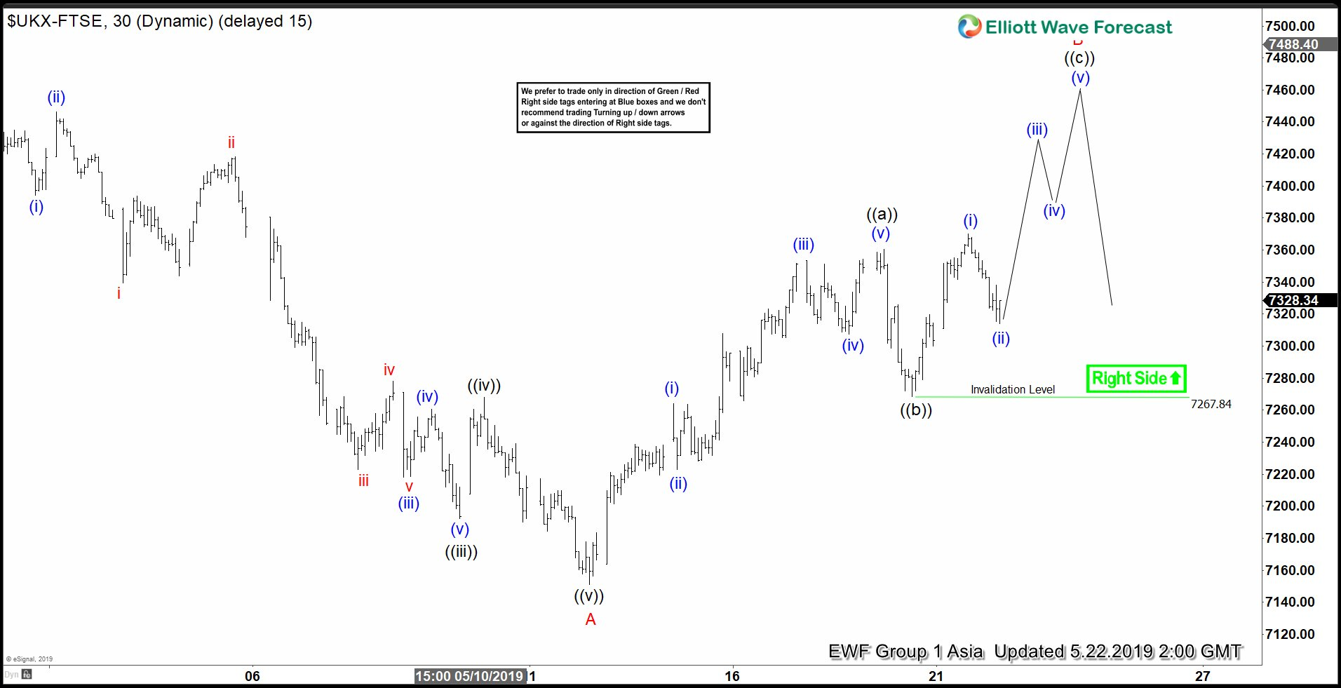 Elliott Wave View: Short Term Support in FTSE