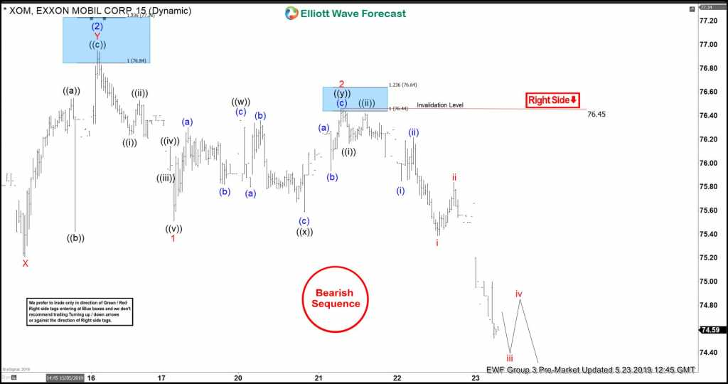 XOM Reacting Lower From Elliott Wave No Enemy Area