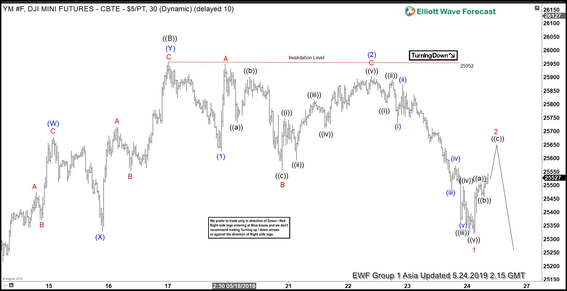 Elliott Wave View: Dow Jones Future YM_F Rally Should Fail