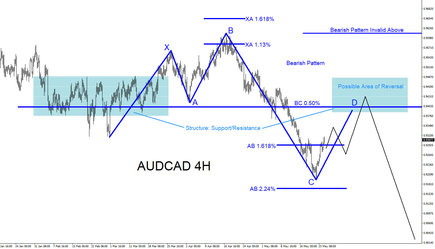 AUDCAD : Will Pair Continue Lower?