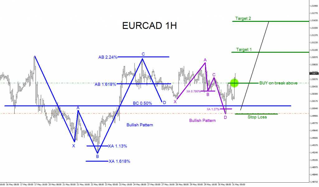 EURCAD, elliottwave, elliott wave, bullish, patterns, technical analysis, forex, trading