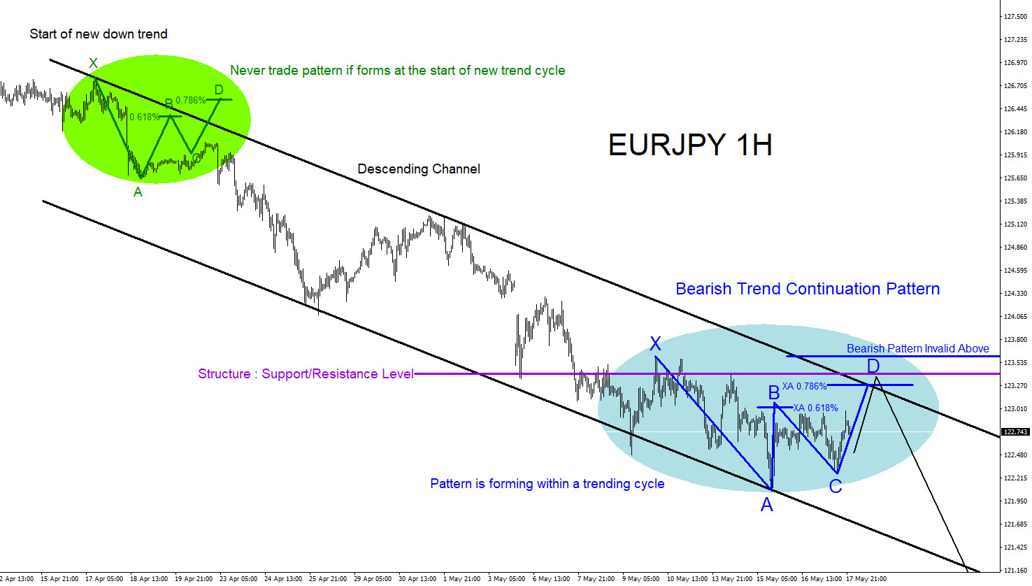 EURJPY : Trend Continuation Market Pattern Forming?