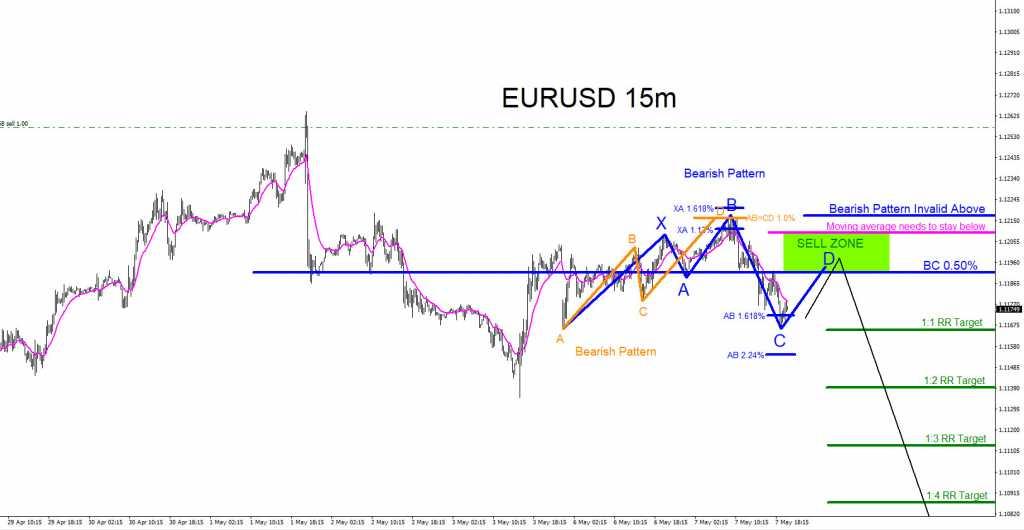 EURUSD, trading, forex, technical analysis, elliottwave, elliott wave, market patterns