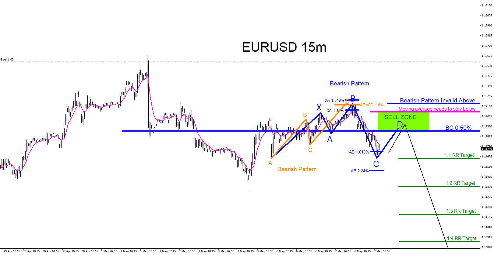 EURUSD : Sell Trade Setup