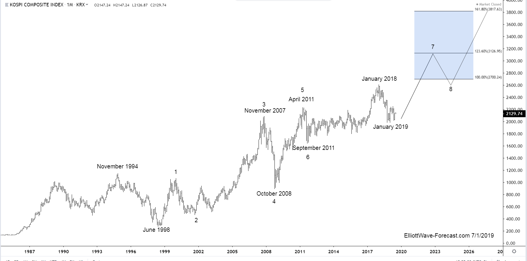 Kospi Long Term Cycles Remain Bullish