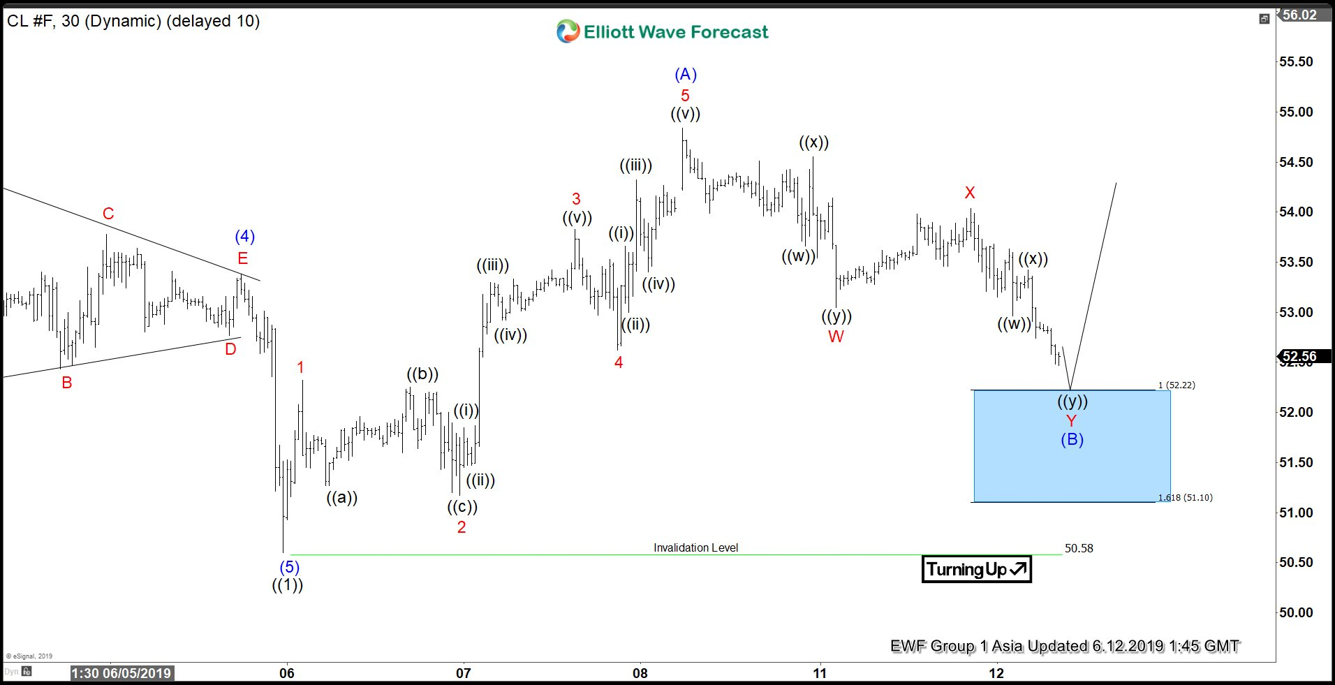 Elliott Wave View Calling for Extension Higher in Oil