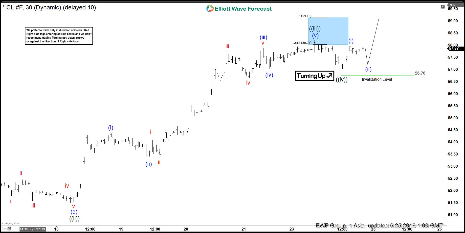 Oil Elliott Wave View: Impulsive Rally in Progress