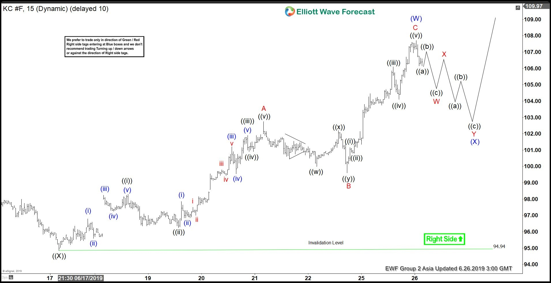 Elliott Wave View: Coffee Shows Bullish Sequence
