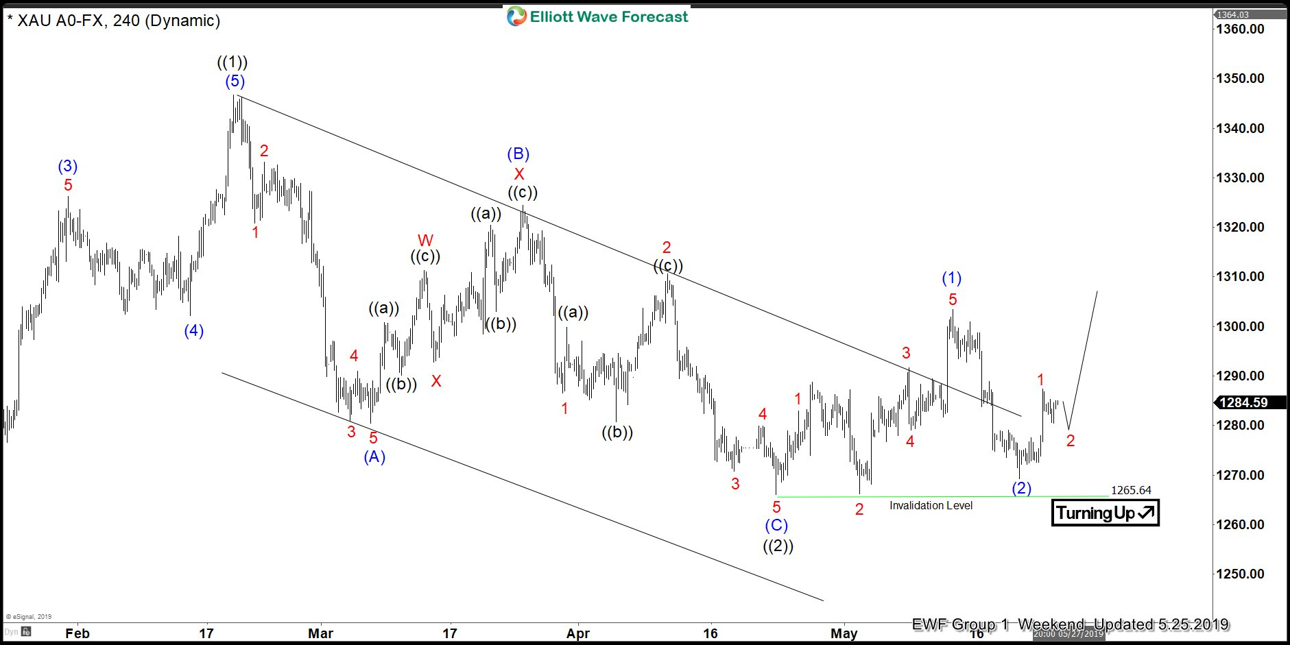 Gold (XAUUSD) Mid-term Elliott Wave Analysis 5.25.2019