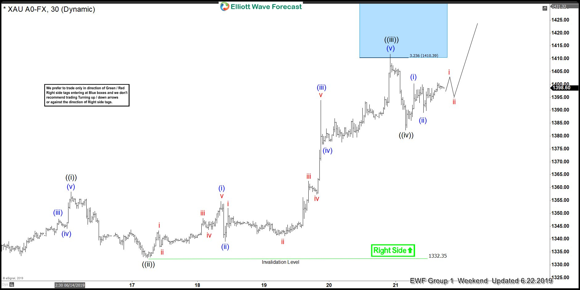 $XAUUSD Short-term Elliott Wave Analysis 6.23.2019