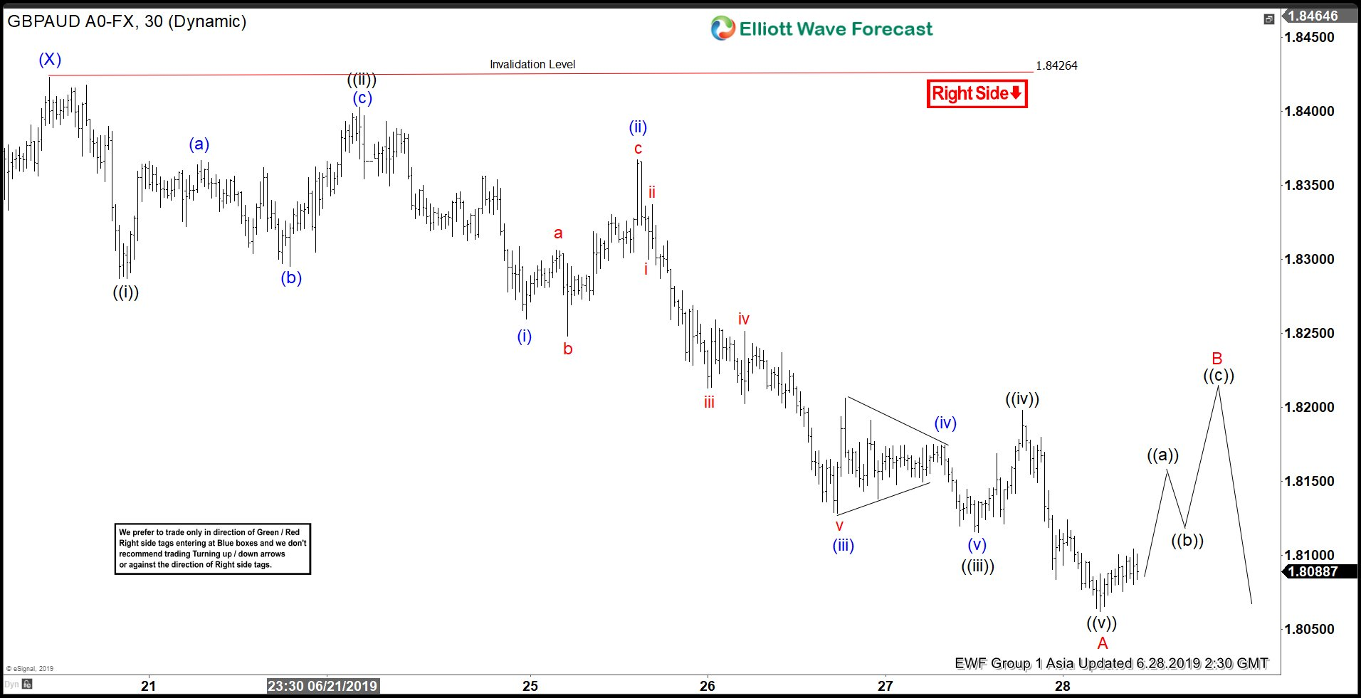 Elliott Wave View: GBPAUD Rally Should Find Sellers