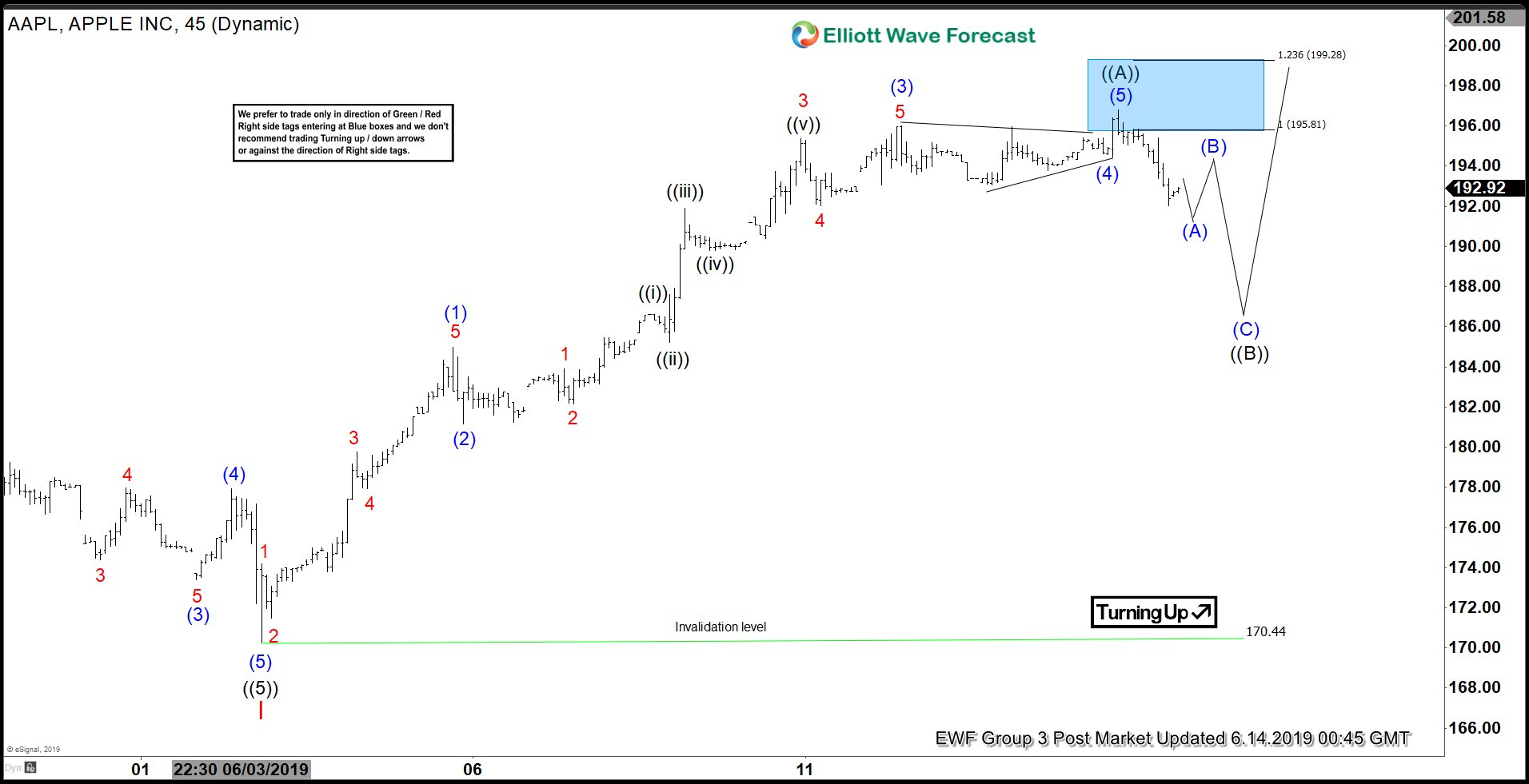 Elliott Wave View: Apple (AAPL) Has Started Correction