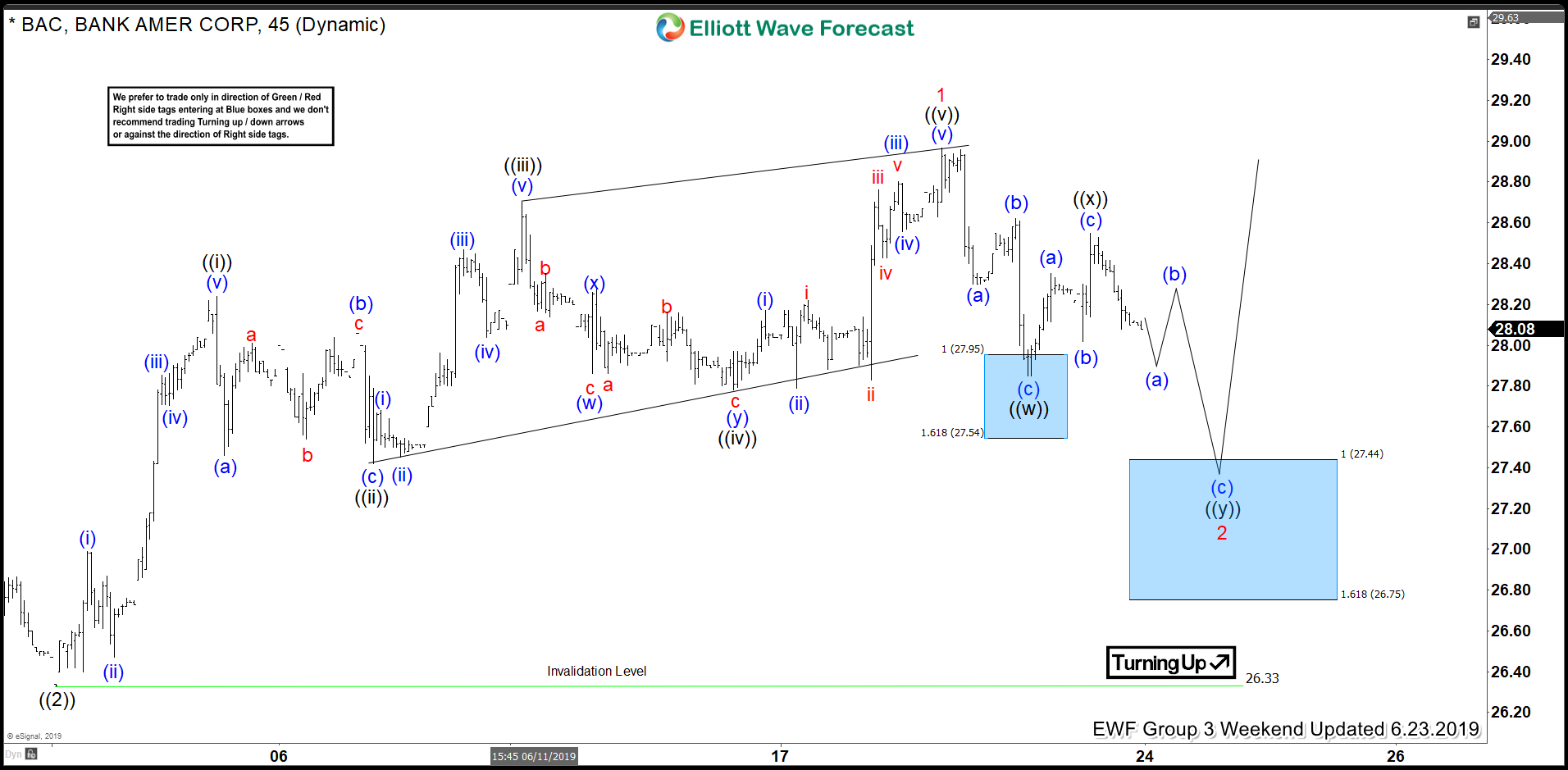 BAC Elliott Wave View: Found Buyers in Blue Box and Rallied