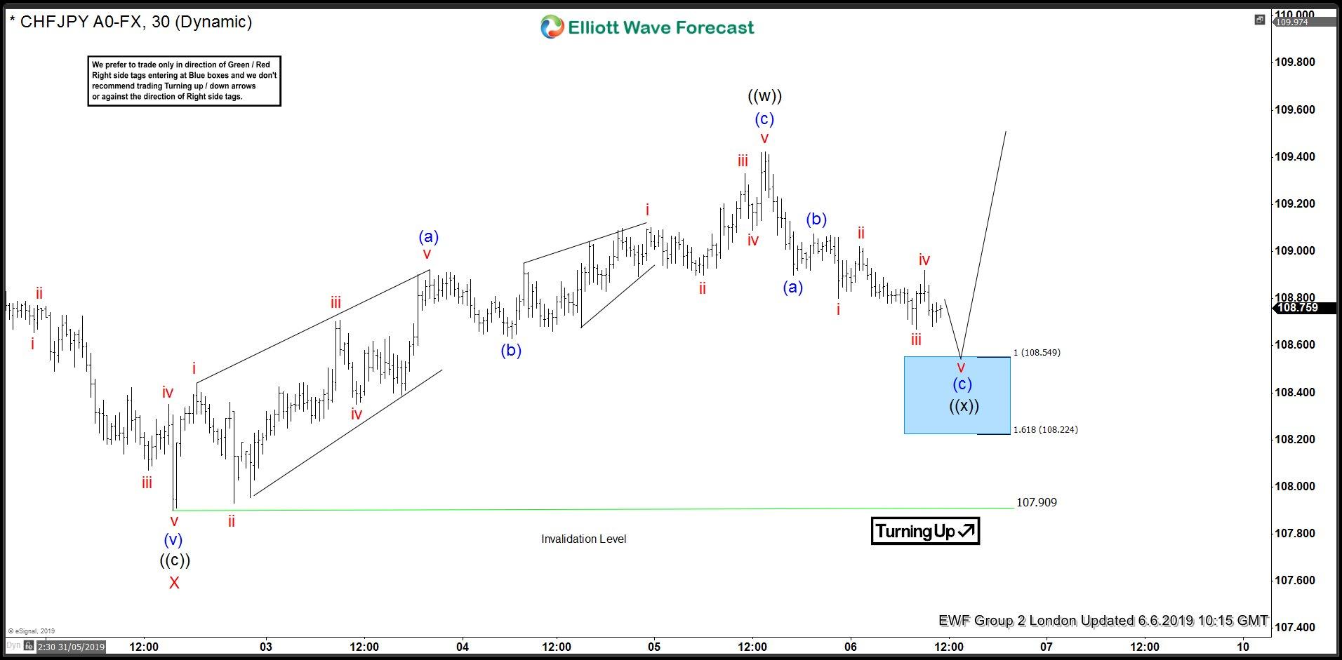 CHFJPY Elliott Wave Forecasting The Path