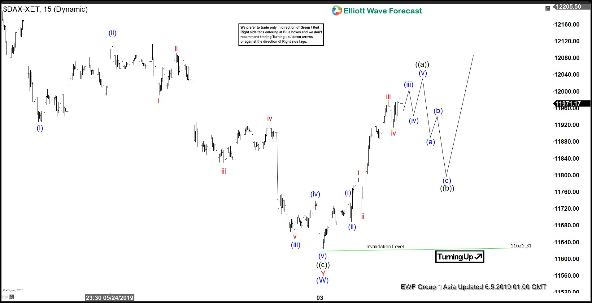 Elliott Wave View: Further Strength in DAX Short Term