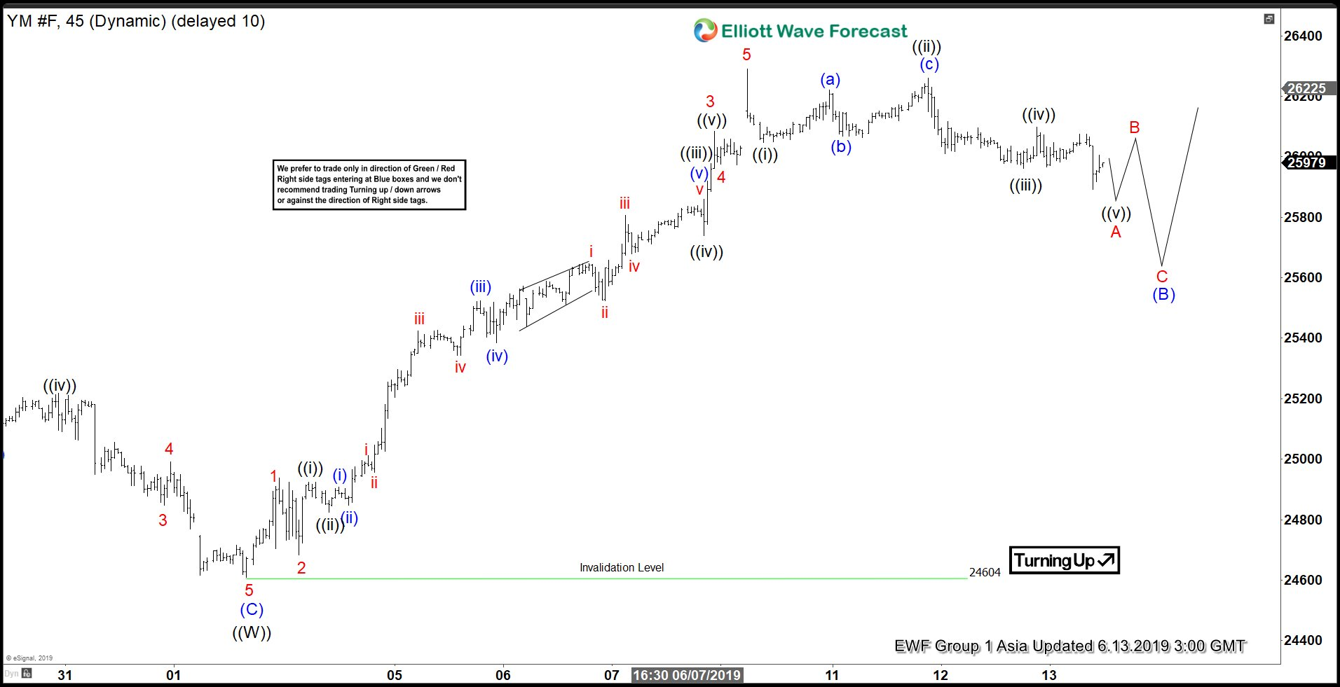 Elliott Wave View: Dow Jones Futures Correction to Find Buyers
