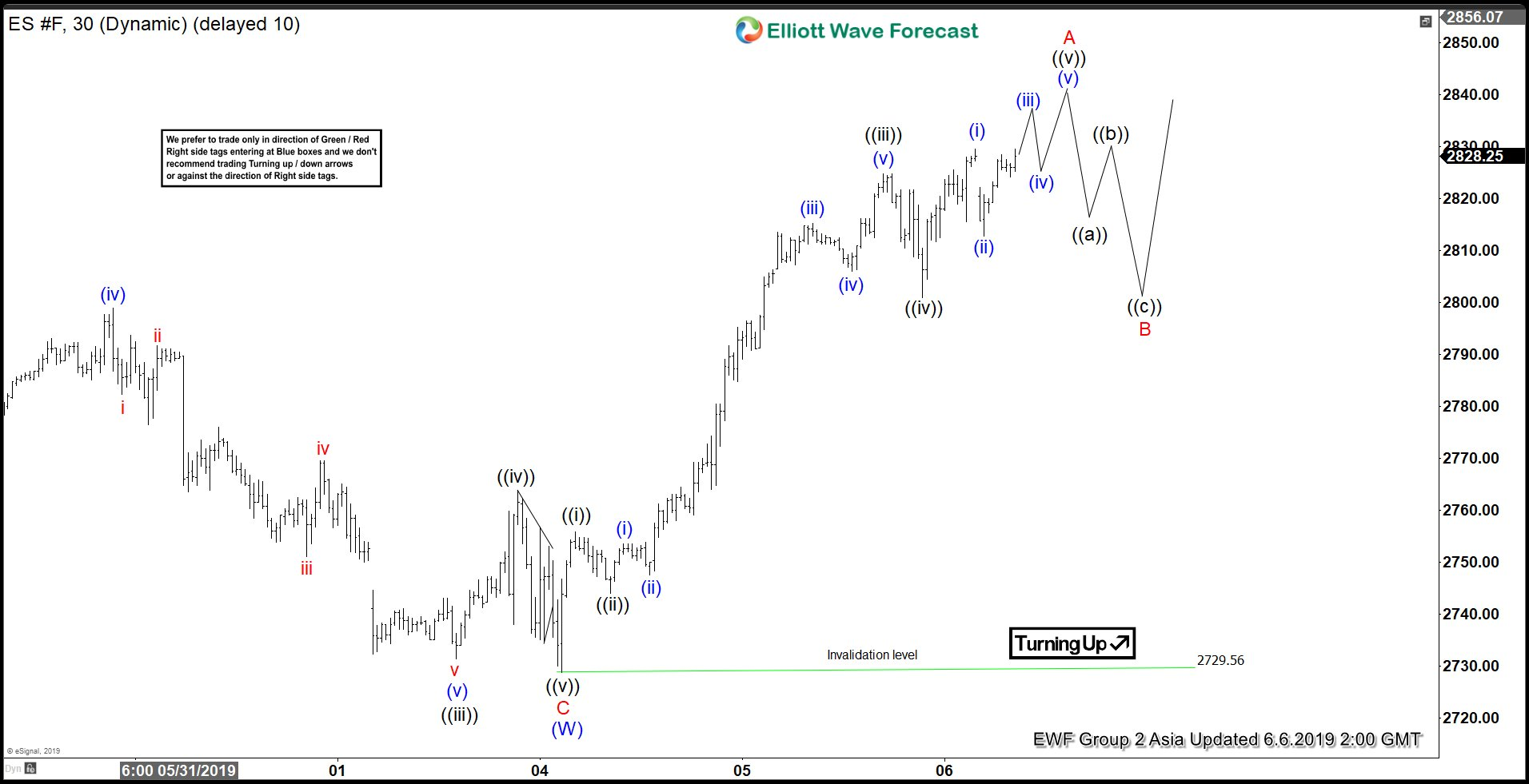 Elliott Wave View: 5 Waves Rally in S&P 500 Futures (ES_F) Suggests More Upside