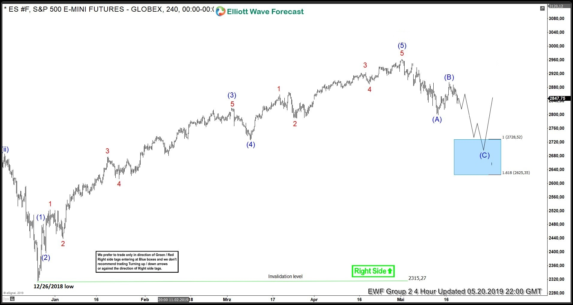 S&P 500 Futures (ES_F) Buying The Elliott Wave Dips