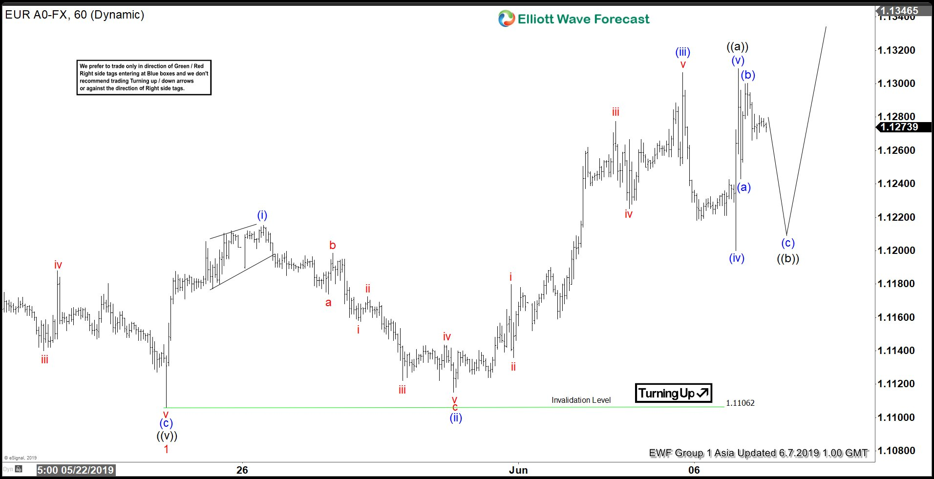 Elliott Wave View: Further Strength in EURUSD