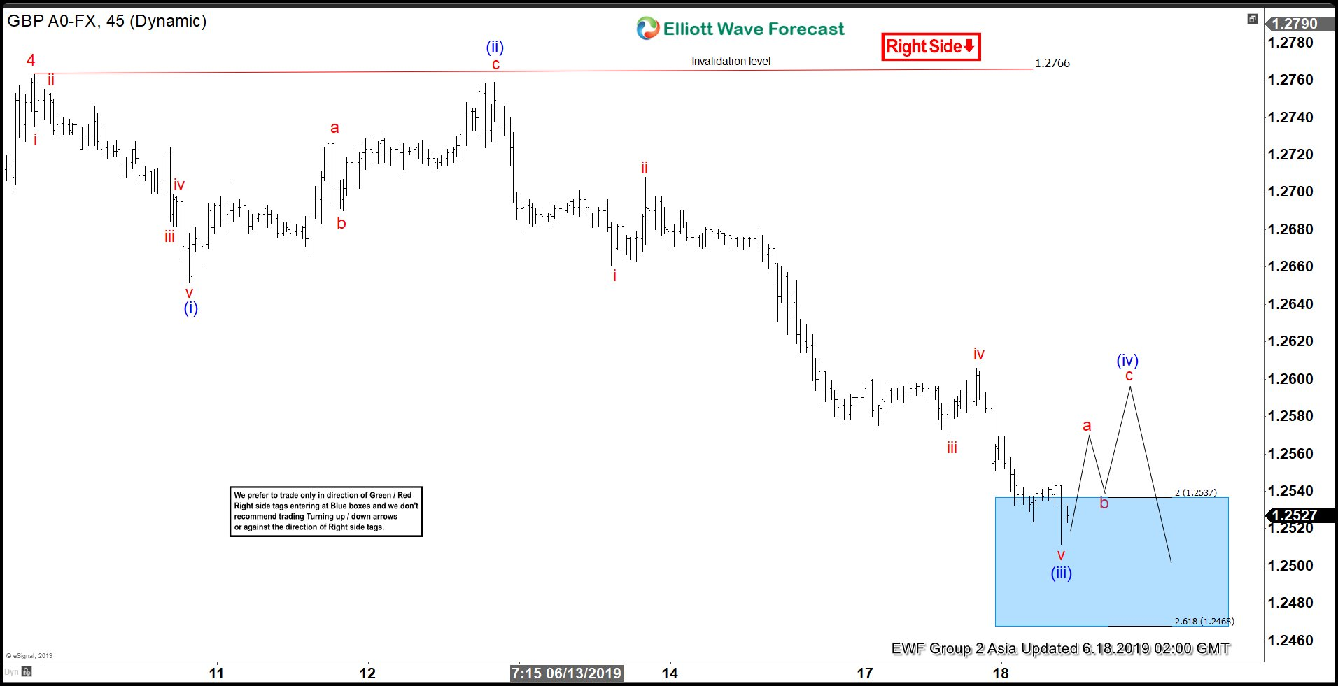 Elliott Wave View: Further Weakness in GBPUSD Expected
