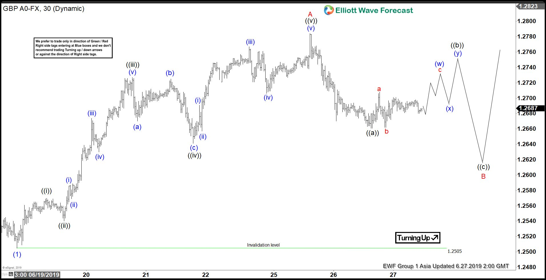Elliott Wave View: GBPUSD Impulse Looking for Further Upside