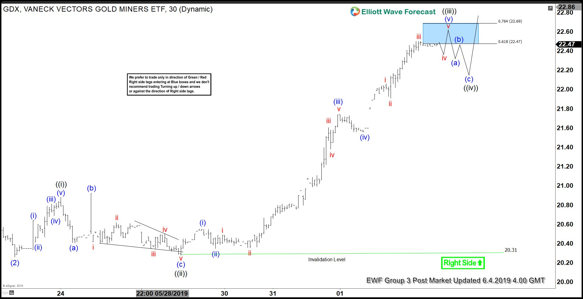 Elliott Wave View: Impulsive Rally in $GDX
