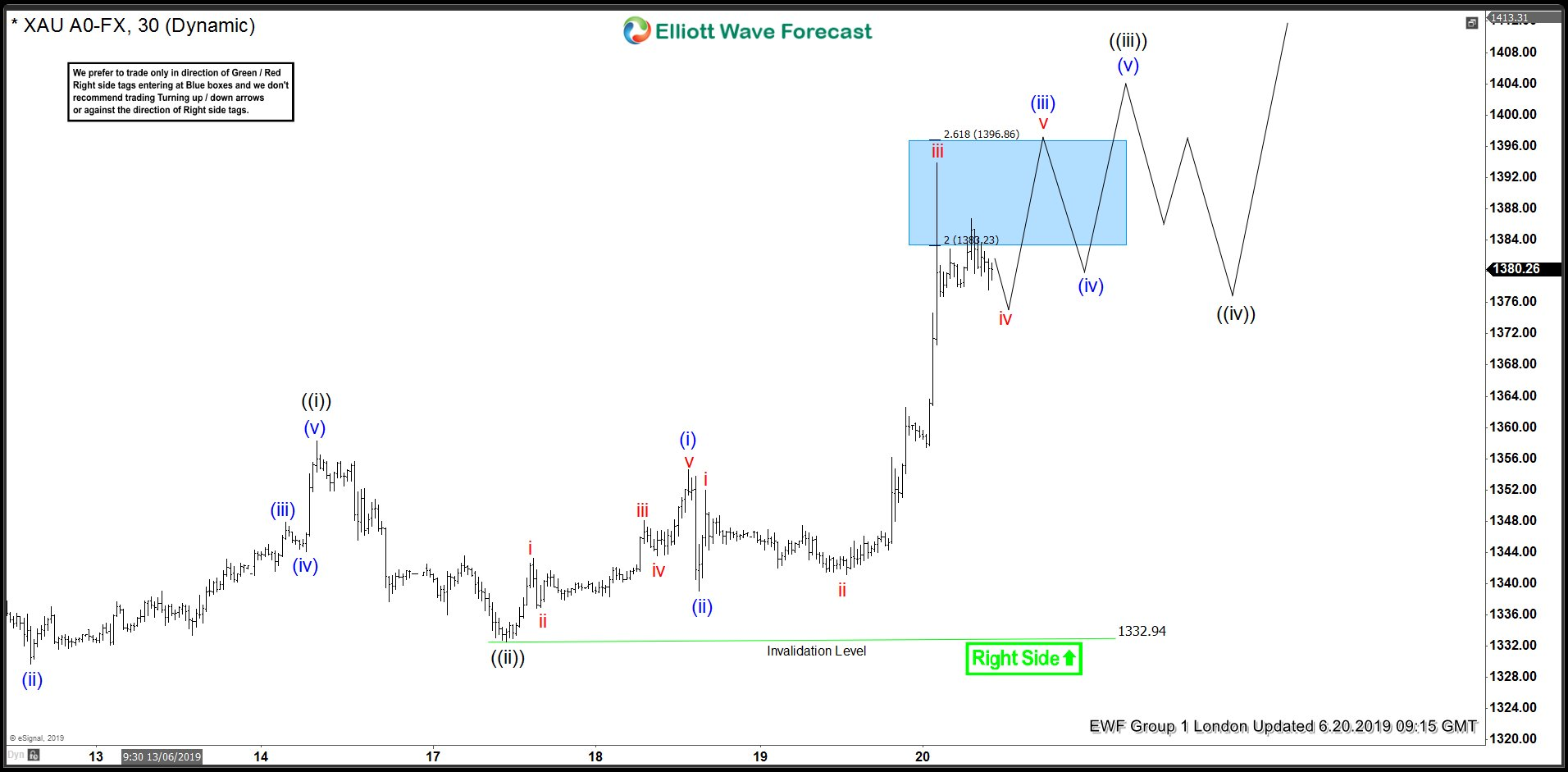 $XAUUSD Short-term Elliott Wave Analysis 6.20.2019