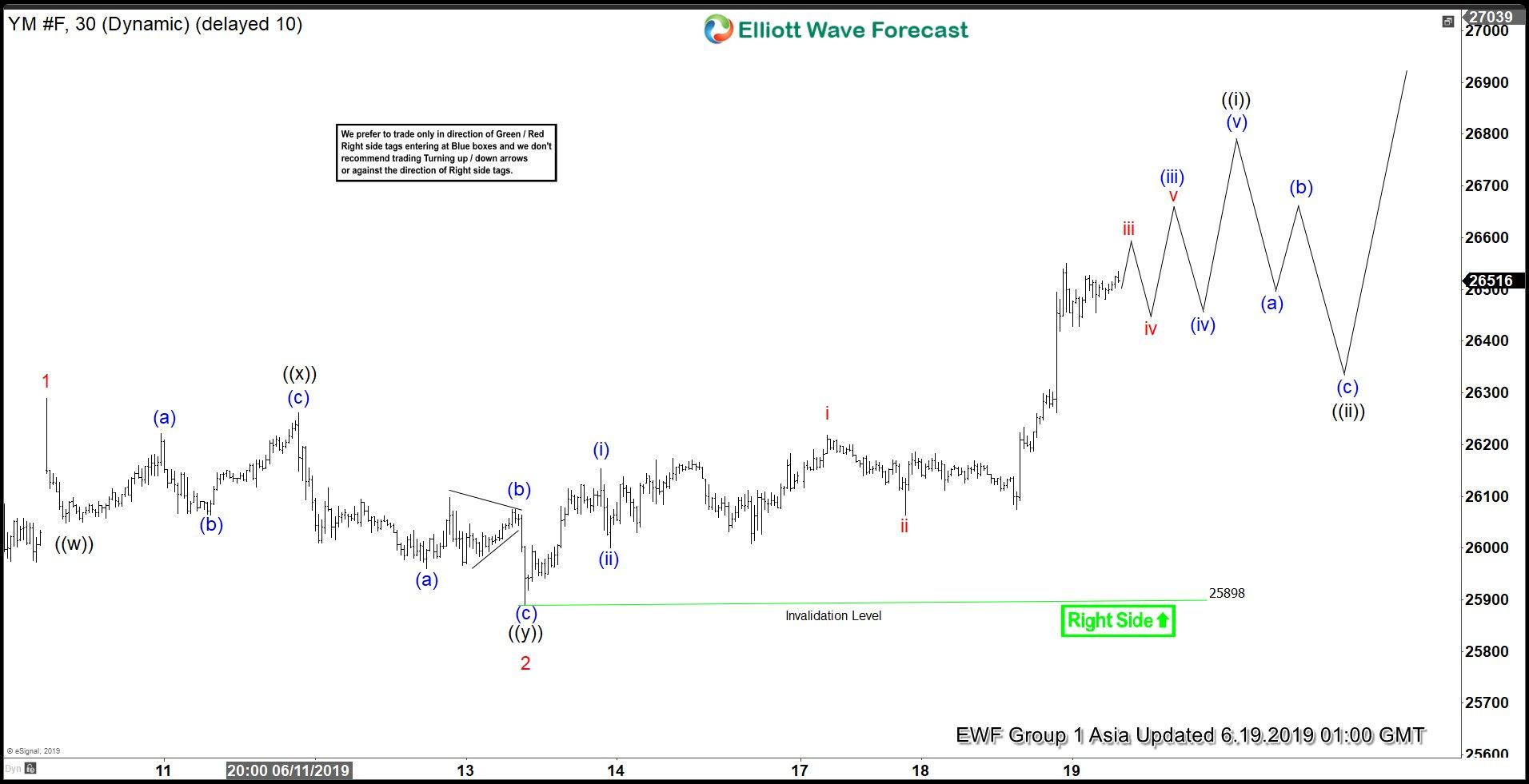 Elliott Wave View: Dow Jones Futures (YM_F) Has Resumed Higher