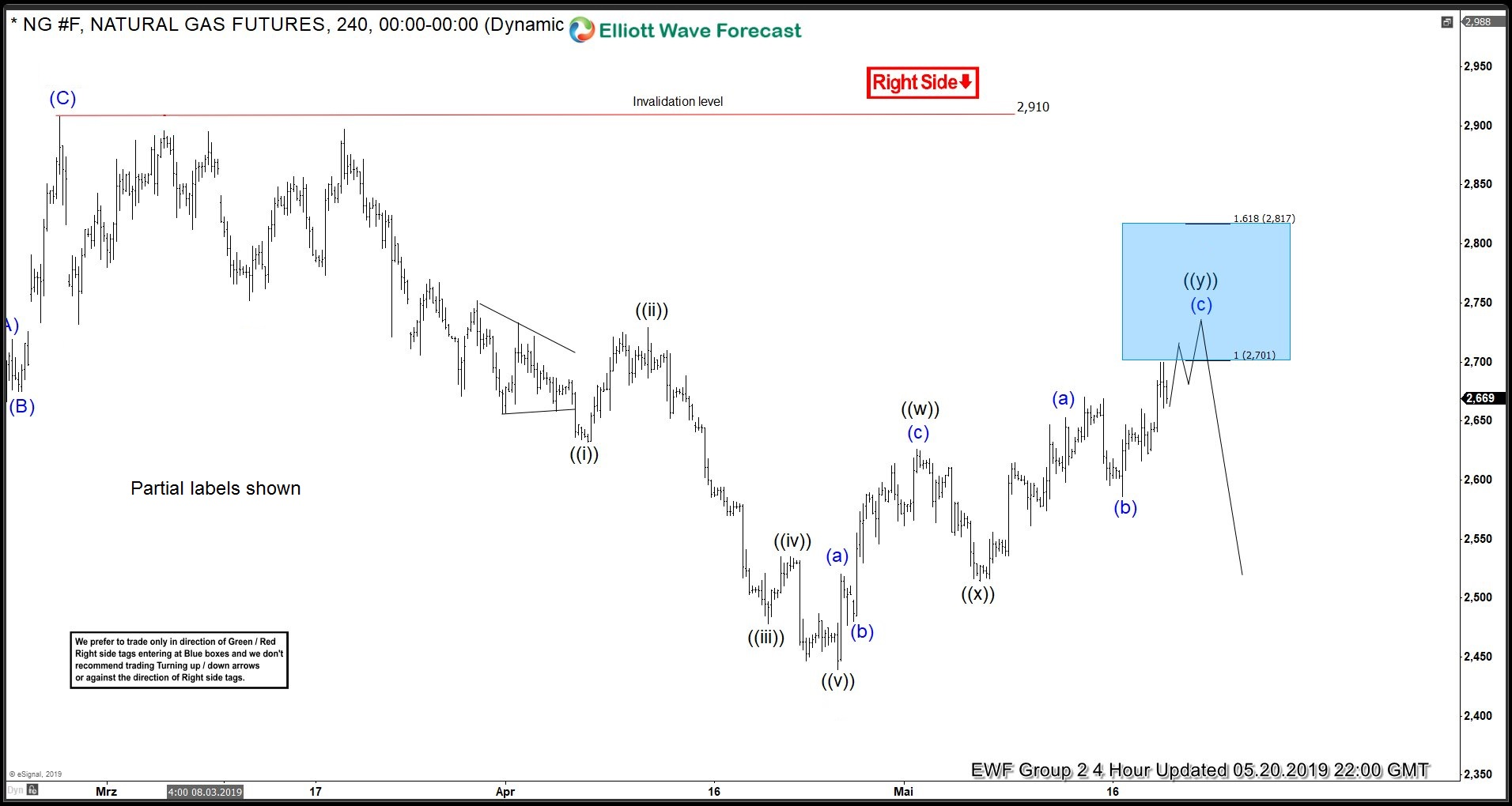 Elliott Wave View: High Frequency Box Suggested Natural Gas Sell Off