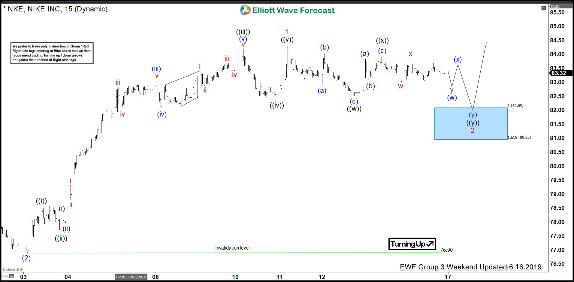 Nike Forecasting The Elliott Wave Path