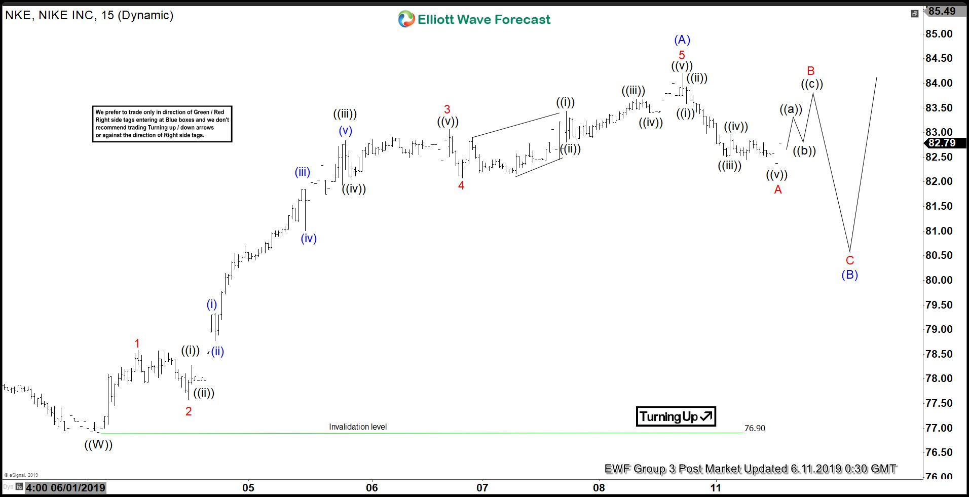 Elliott Wave View Favors More Upside in Nike (NKE)