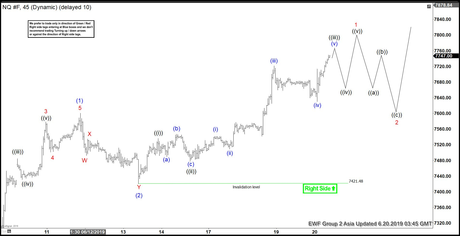 Elliott Wave View Calling for More Upside in Nasdaq