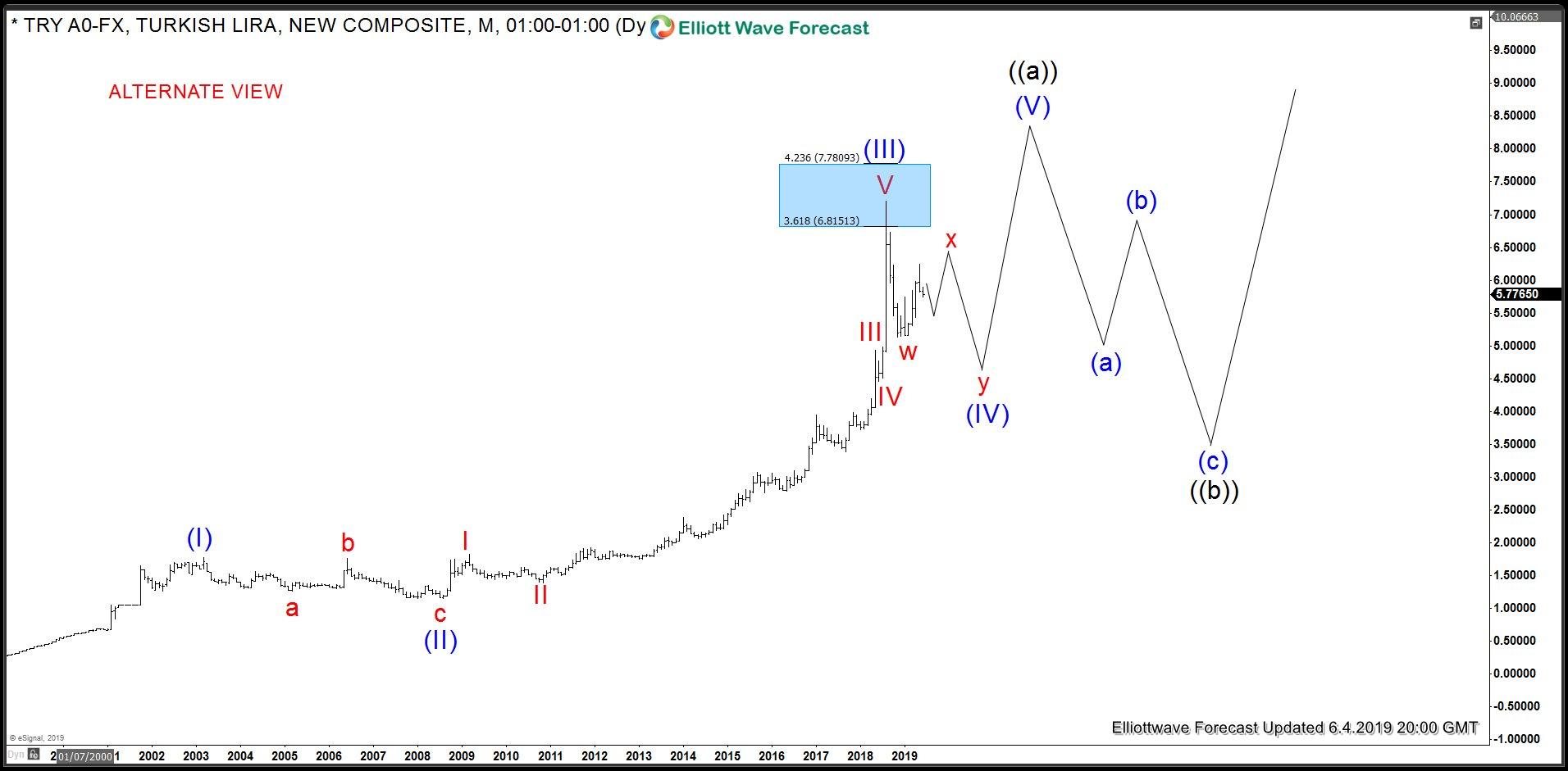 USDTRY Weekly Elliott Wave Analysis - Alt view